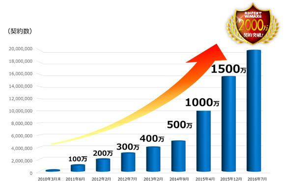 WiMAXの累計契約数