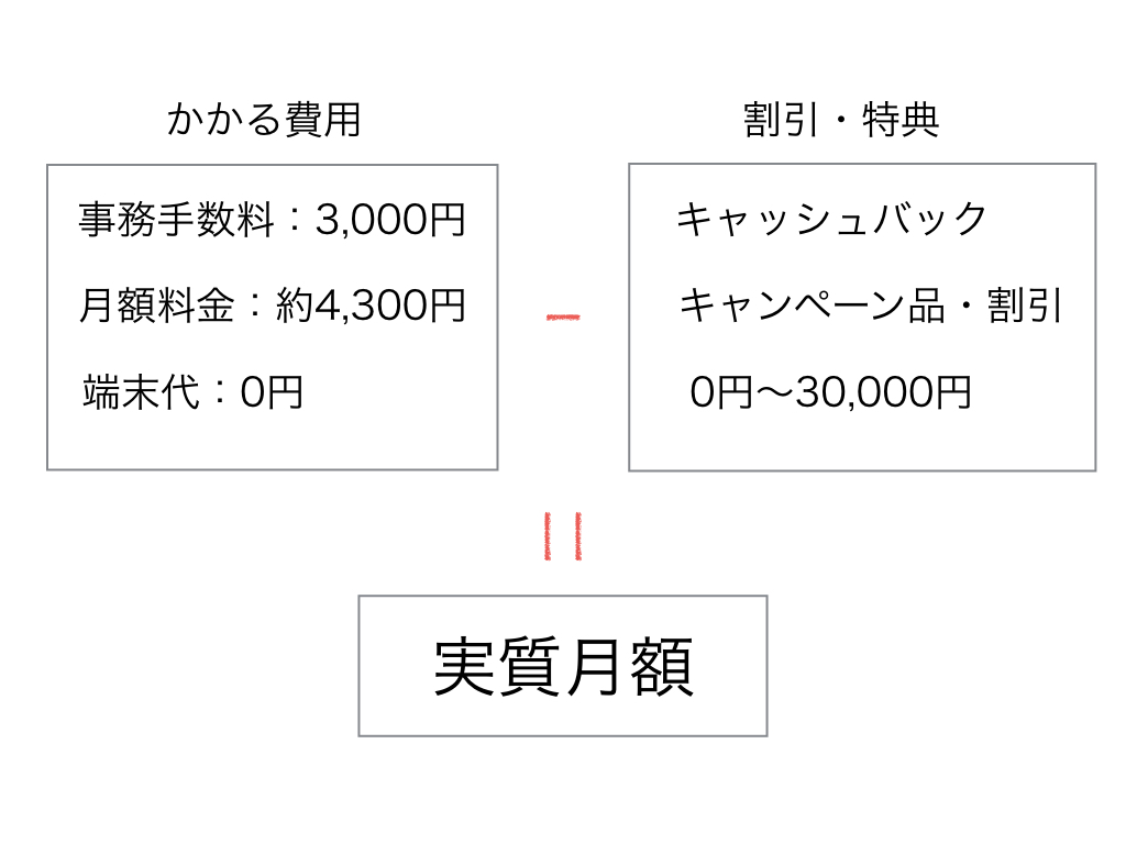 WiMAXの料金の内訳