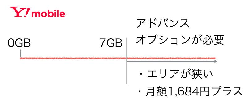 ワイモバイルのプラン図解