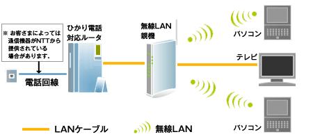 Wi-Fiの図
