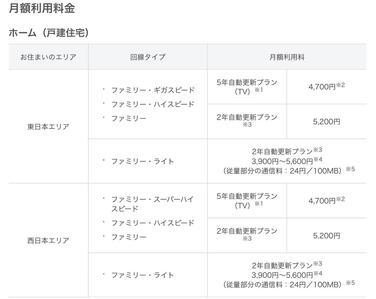 SoftBank光の月額料金表