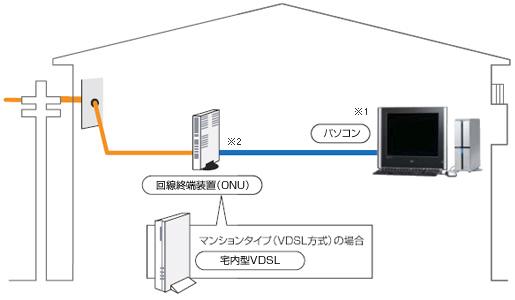 フレッツ接続機器2