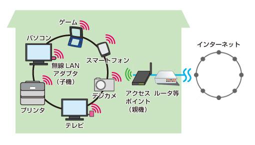 無線の電波に変換