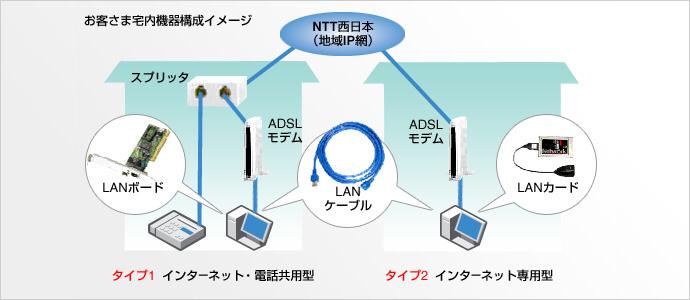 ADSLイメージ