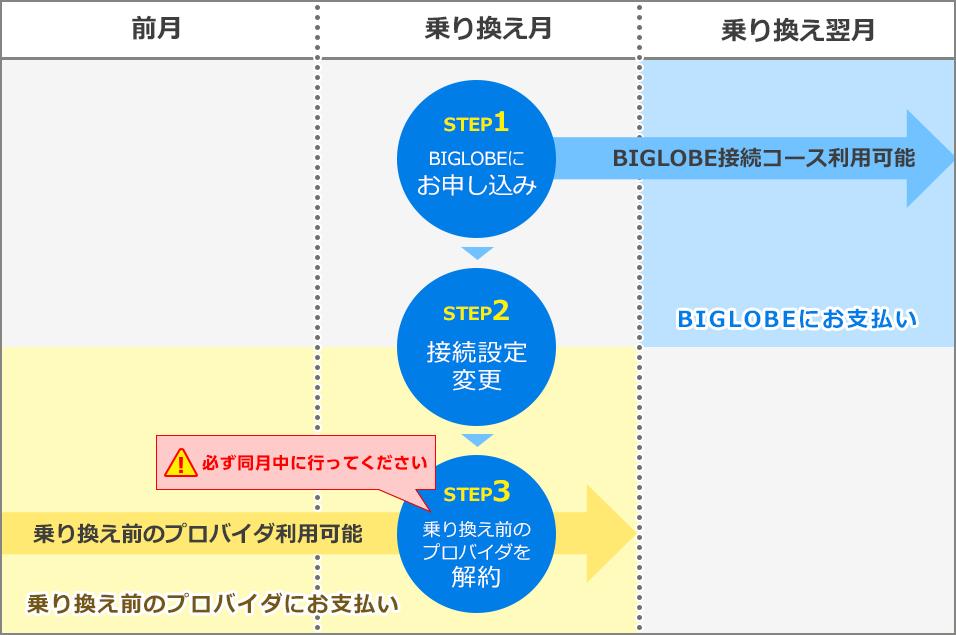 プロバイダをBIGLOBEへ変更する場合の図