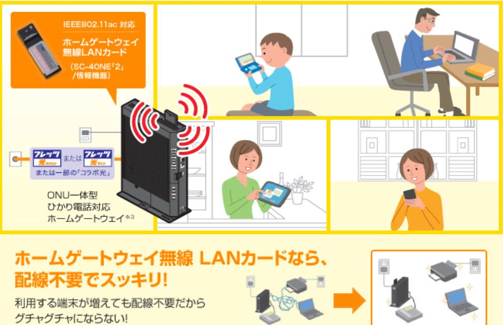 フレッツ光無線LANカード