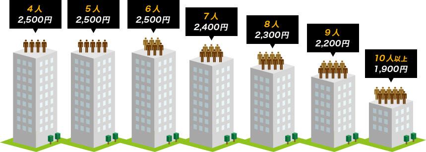 NURO光が導入済みのマンションでは安い