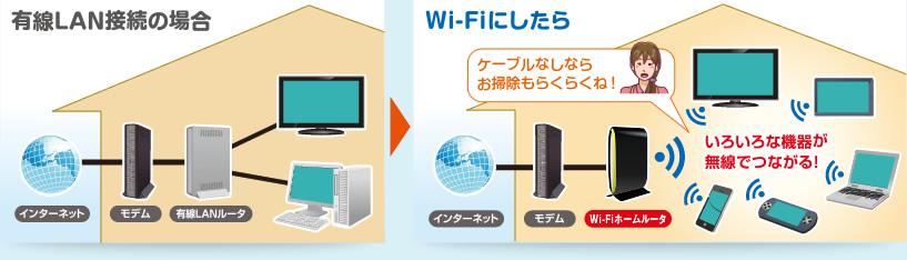 LANとWi-Fi