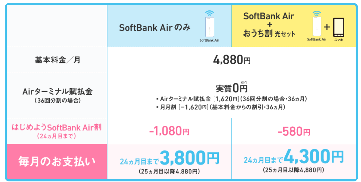 SoftBank Airの端末は、購入かレンタル
