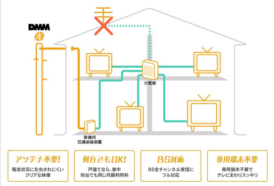 DMM光テレビを解説したイラスト