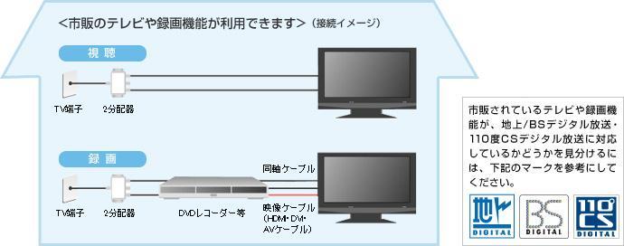 フレッツ・テレビ 家中のテレビが活用できる