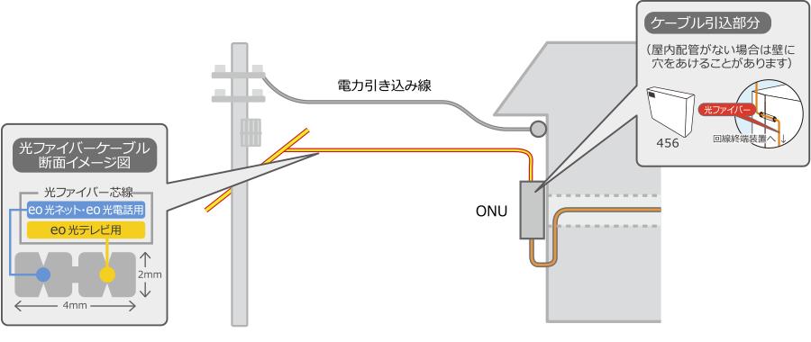 eo光を戸建てで引く場合の外壁から引き込む工事