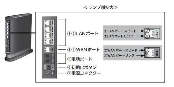 eo光多機能ルーターのLANポート