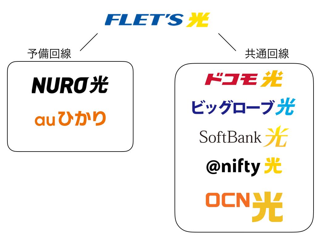光回線業者の構図