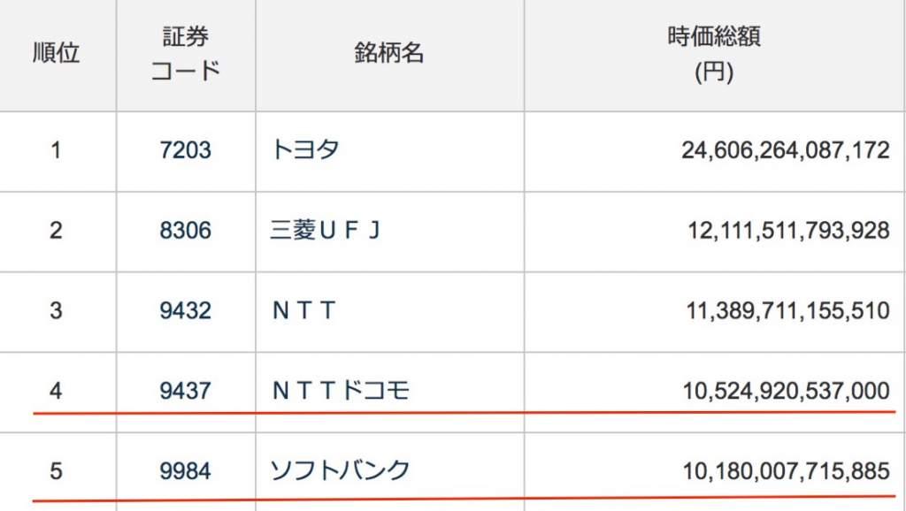 日本企業時価総額ランキングベスト5