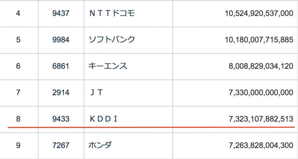 日本企業時価総額ランキング4位から9位