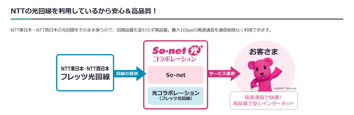 So-net 光コラボ,NTTの光回線を利用しているから安心&高品質!