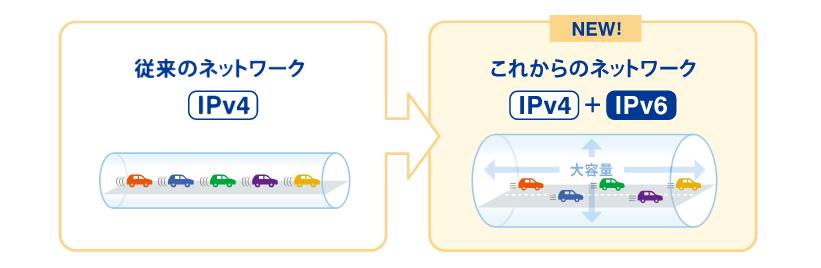 iPv4とiPv6の比較