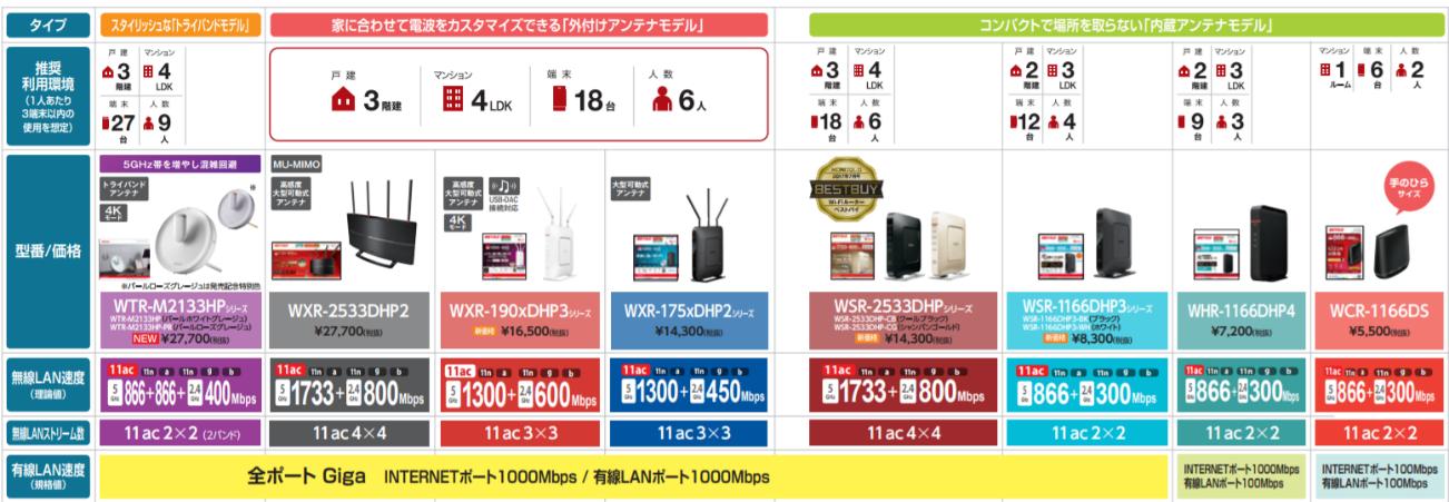 無線LANルーターの種類一覧表