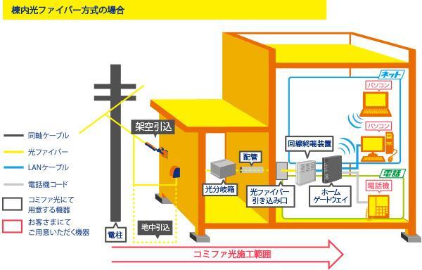 配線イメージ・標準工事の範囲(集合住宅:タイプC)