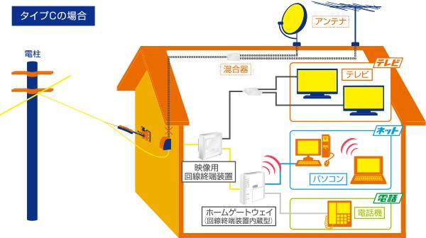 戸建て住宅配線イメージ図