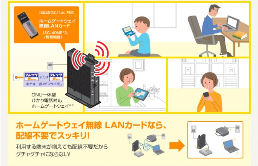 ホームゲートウェイ 無線LANカード