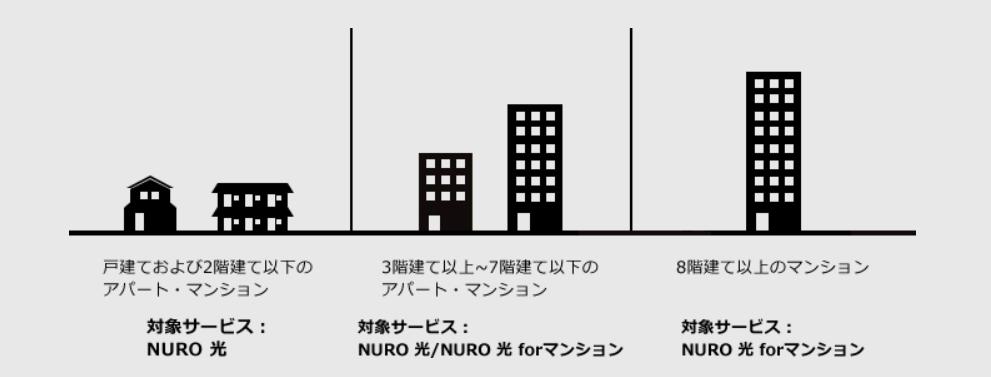 NURO 光 for マンションについて