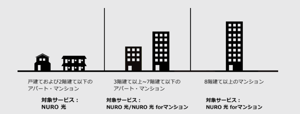 NURO 光 for マンションについて