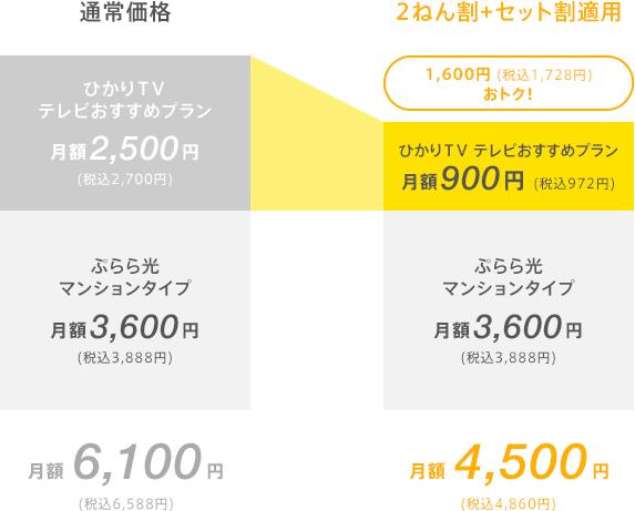 ぷらら・ひかりTV,セット割引