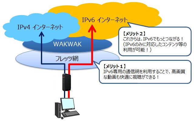 IPv6通信の仕組み