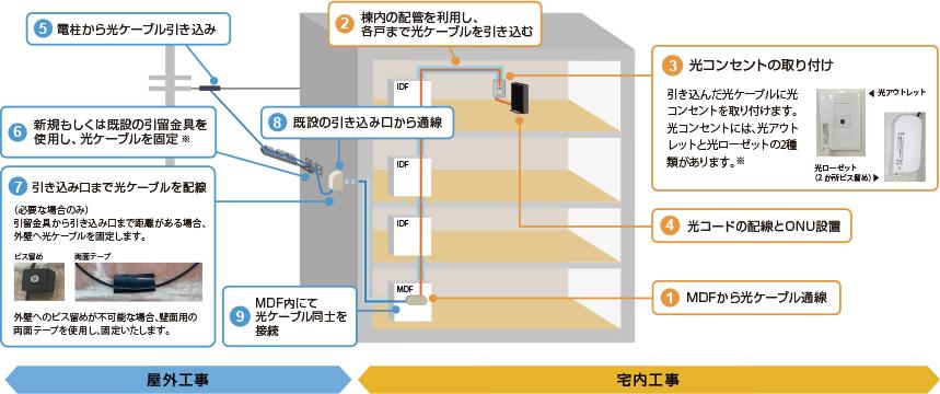 NURO光マンションの開通の流れ