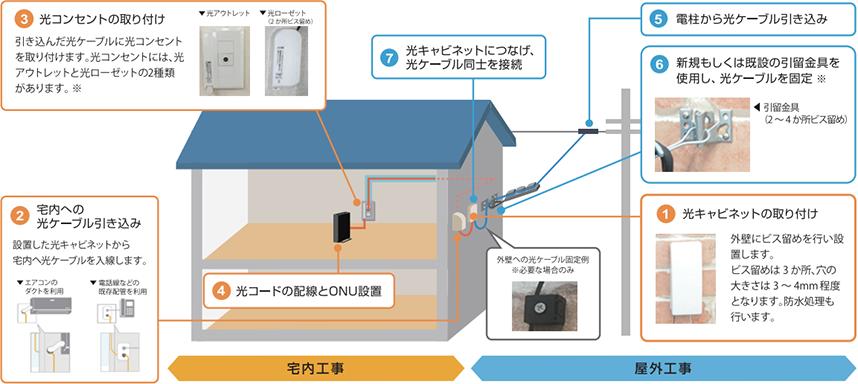 NURO光戸建て住宅の開通の流れ