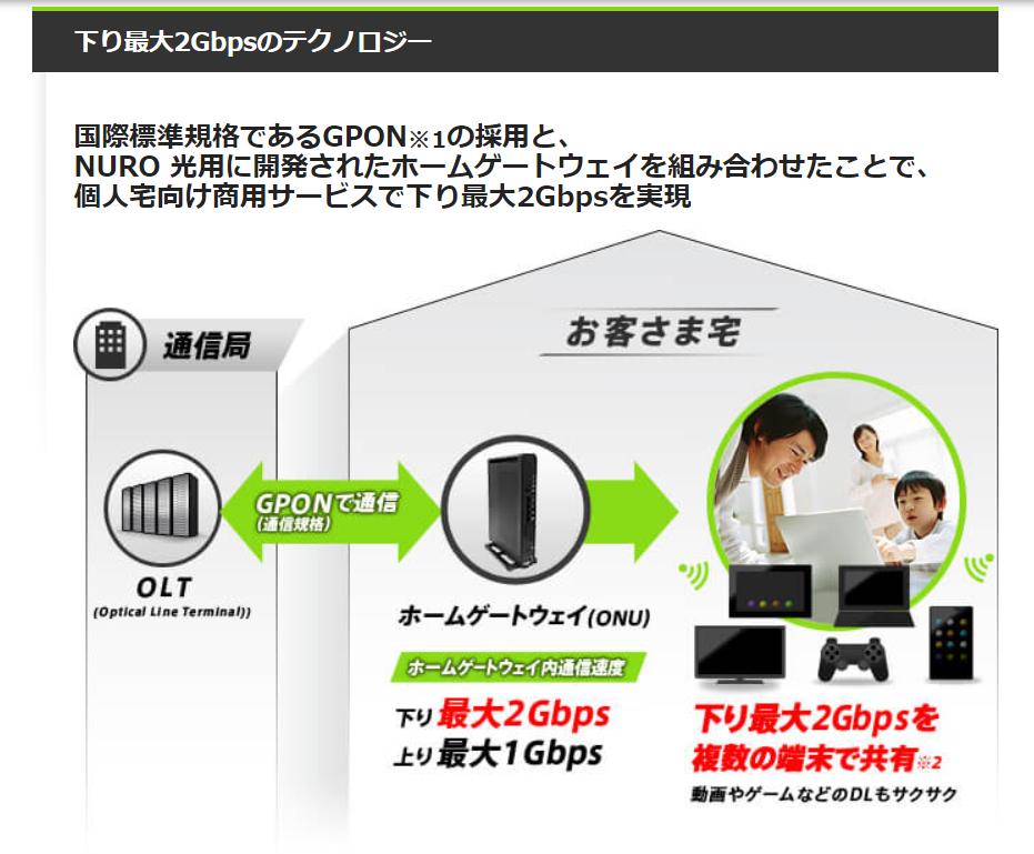 NURO光下り最大2Gbpsのテクノロジー