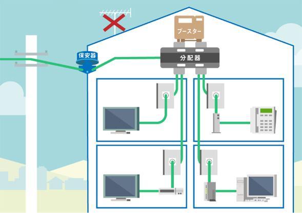 JCOM宅内配線工事の例
