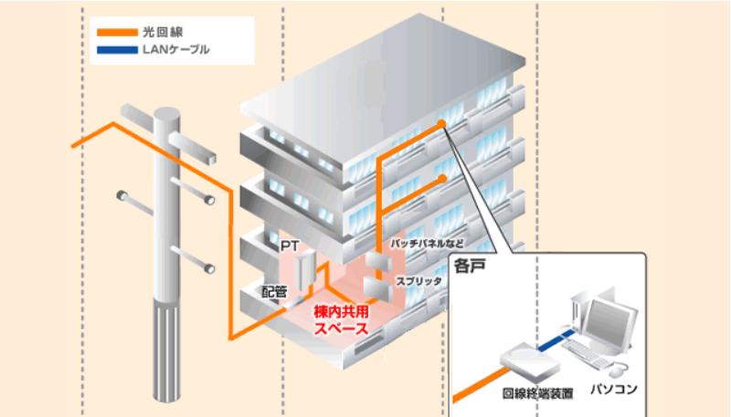 集合住宅の導入工事と配線方式