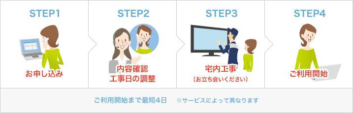 J:COMの無料サービスの利用方法