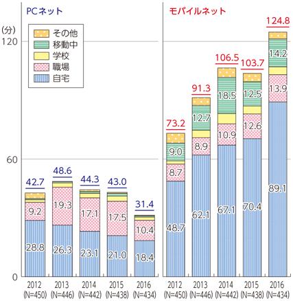 パソコンのネット利用時間とモバイルのネット利用時間の推移