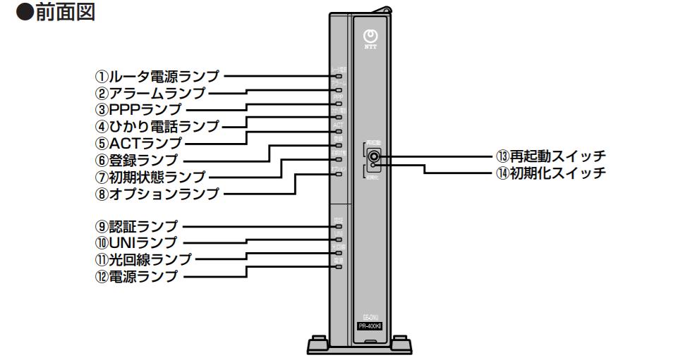 NTT 光電話 ルーター PR-400KI