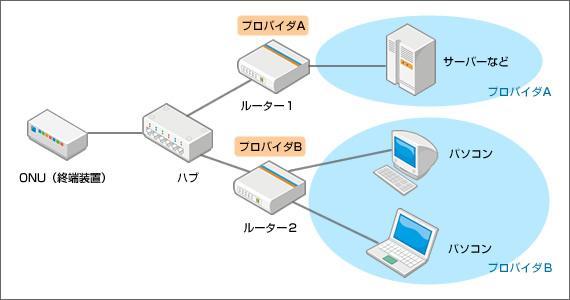 NTTフレッツ接続のマルチセッション 同時接続について