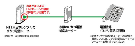 ひかり電話 接続構成