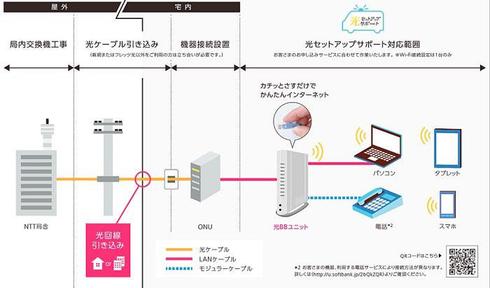 wifiの利用イメージ