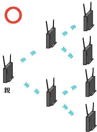 無線LAN中継機 並列方式