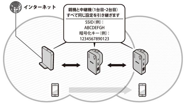 無線LAN中継機 リレー形式