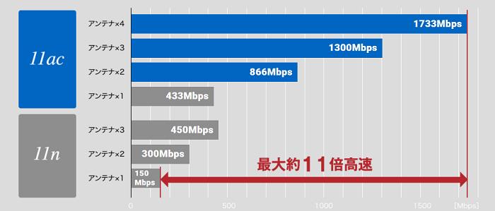 無線LANルーターを買い替えることで最大11倍速度が速くなる