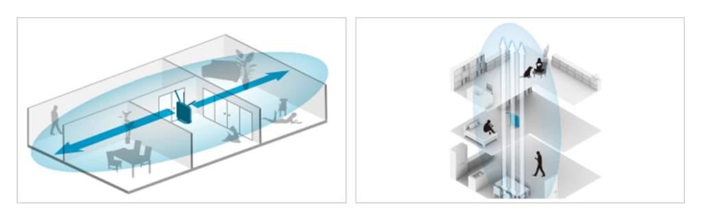 大型可動式高感度アンテナ搭載可能なWi-Fi電波環境を実現
