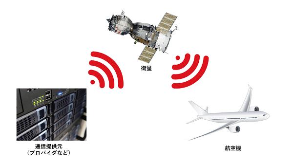 航空機 Wi-Fi 仕組み イメージ