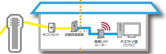 自宅で利用するWi-Fiの仕組み