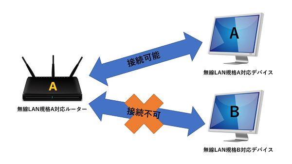 Wi-Fiが浸透する前の無線LANの仕組み