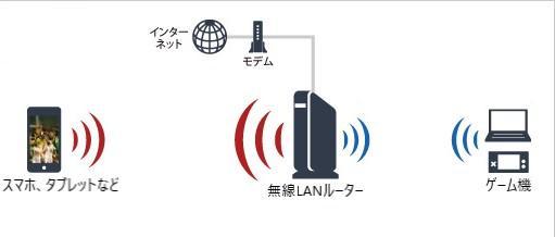無線LANルーター インターネット回線無線化