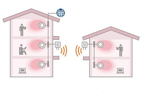 複数の建物を1つのネットワークにまとめることで回線コストを節約